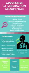 respiration cancer peur