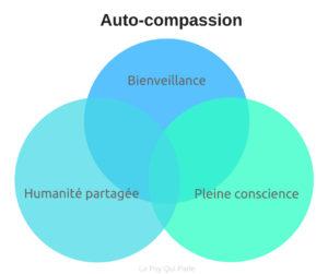 Auto-compassion bienveillance